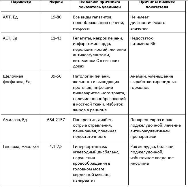 показатели биохимии крови собак
