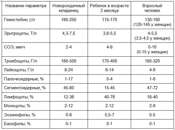 различия в анализе крови