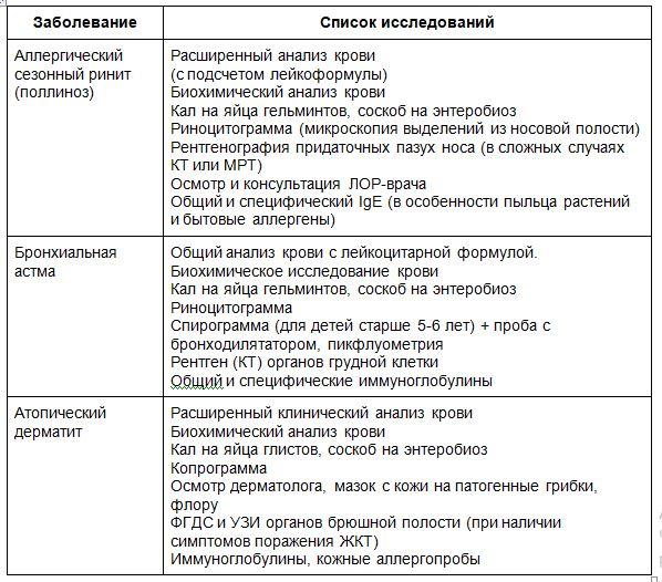 список исследований при различных болезнях