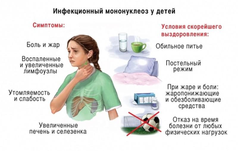 инфекционный мононуклеоз у детей анализы