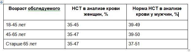 разница показателей гематокрита в крови