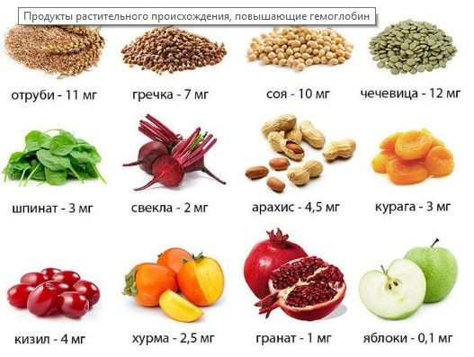 питание для повышения гемоглобина
