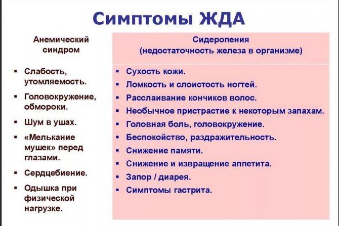 симптомы ЖДА