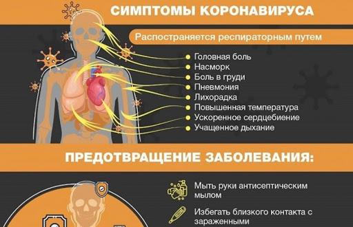 коронавирус и его симптомы