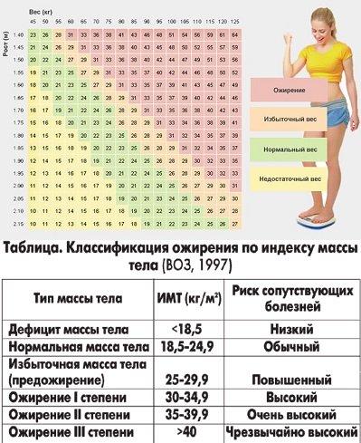 определение индекса массы тела