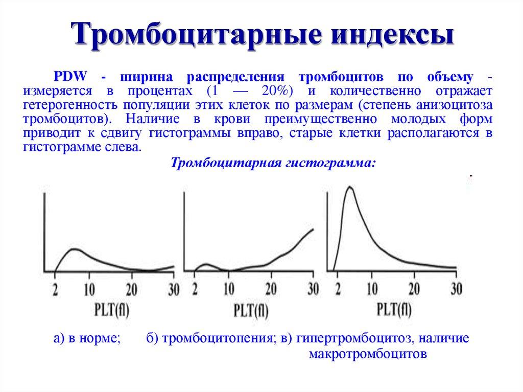 изменение инддексов MPV в анализе крови