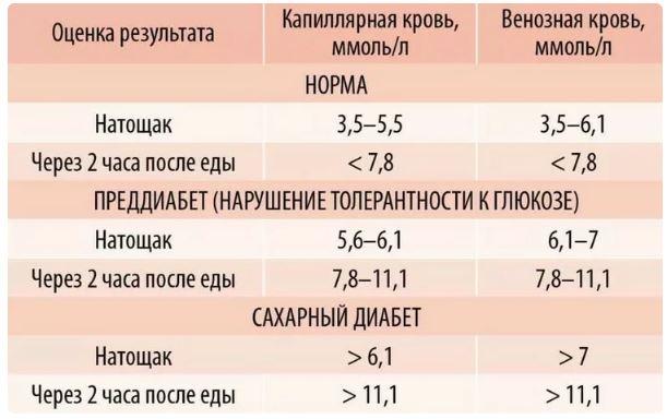 стандартные показатели сахара в крови