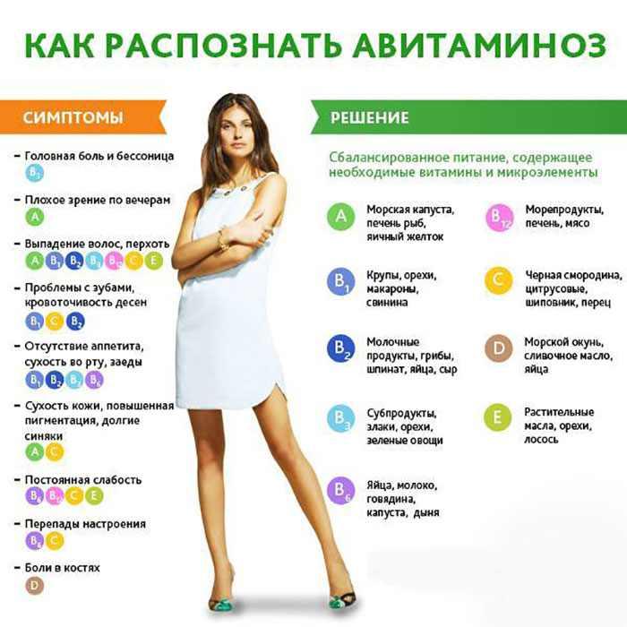 симптомы авитаминоза