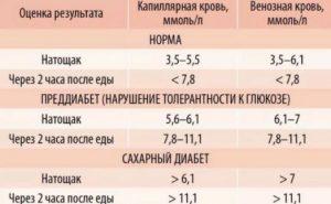 У на анализ крови беременных сахар скрытый ребенка у анализа 15 крови лет норма