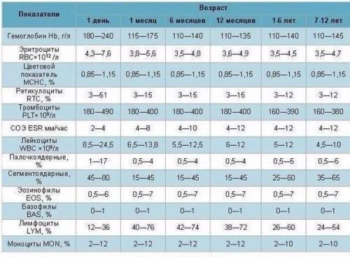 таблица значений клинического анализа крови у детей