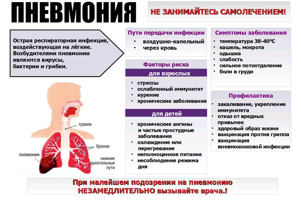 способы диагностики и профилактики пневмонии