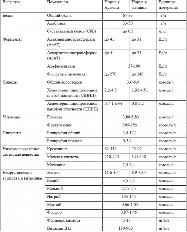 норма биохимического анализа крови