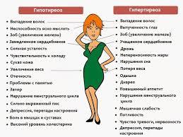 симптомы гипер- и гипотиреоза