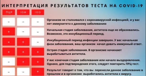 сравнение результатов теста на Ковид