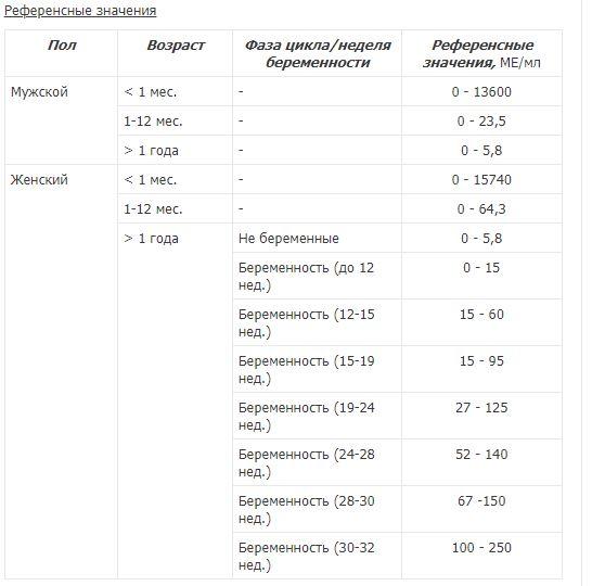 альфа фетопротеин анализ и его данные