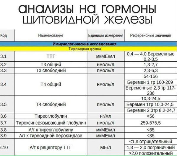 значение показателей гормонов ЩЖ